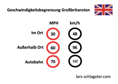 geschwindigkeitsbegrenzung-grossbritannien